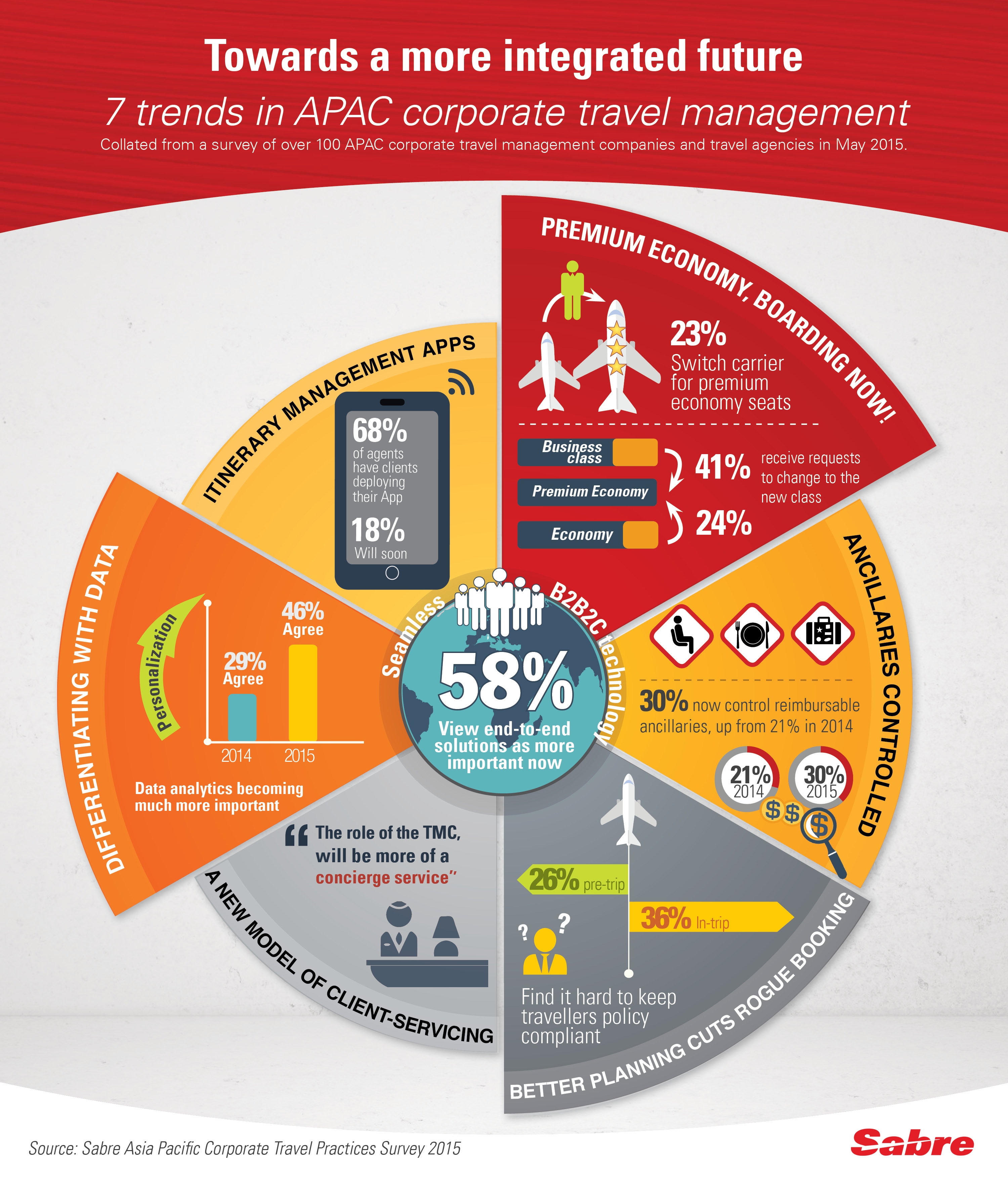 Sabre Reveals Seven Trends In Asia Pacific Corporate