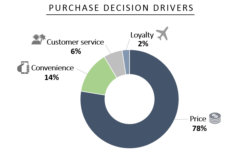 Sabre Purchase Decision Drivers