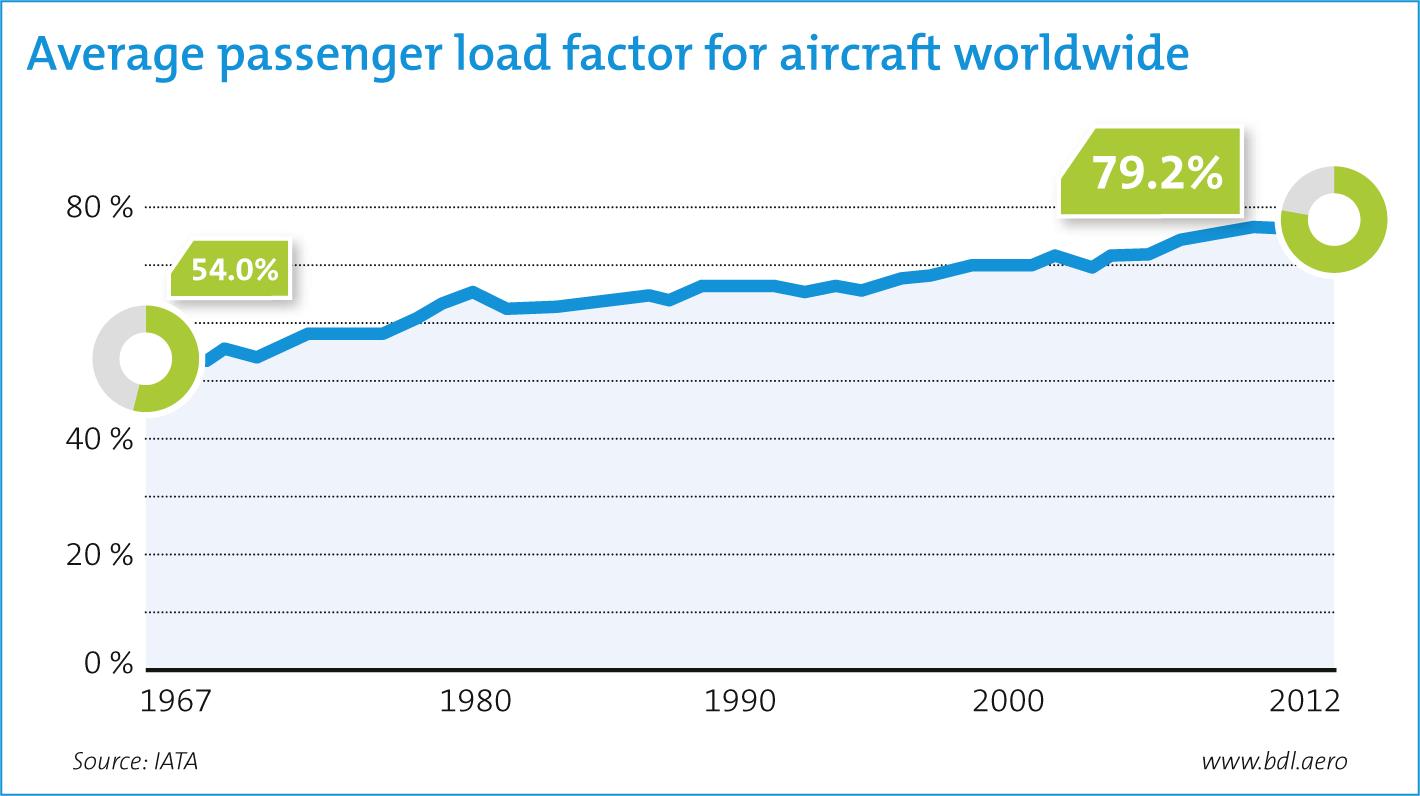 Average Load Factors