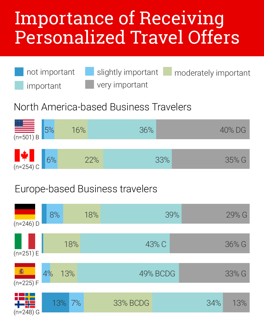 CHARTS_Importance of Receiving Personalized Travel Offers