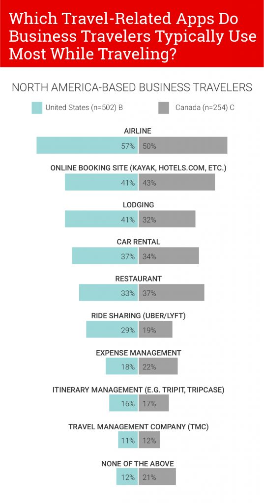 charts_which-travel-related-apps-do-business-travelers-use-most-while-traveling