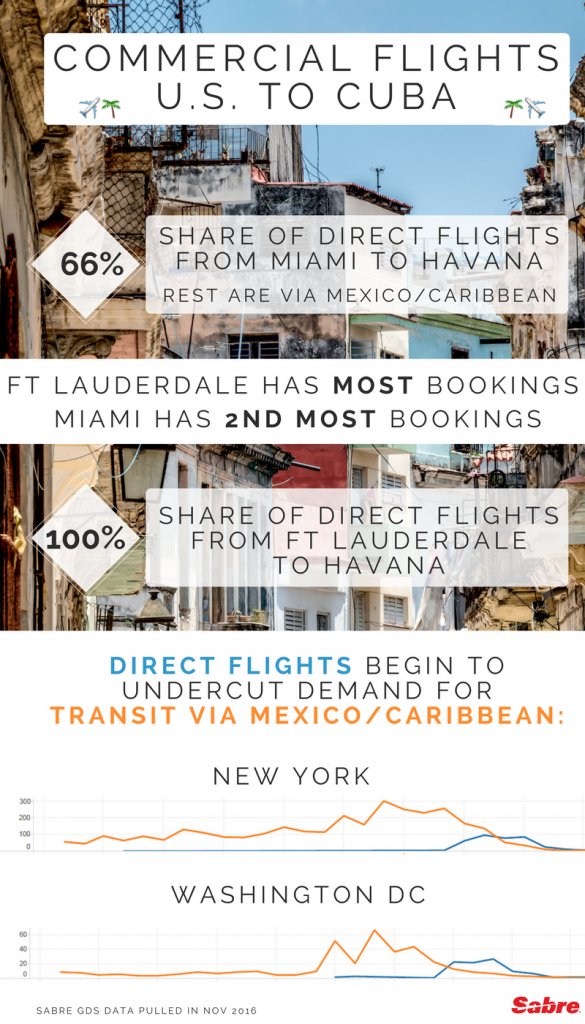 cuba-commercial-flights-infographic