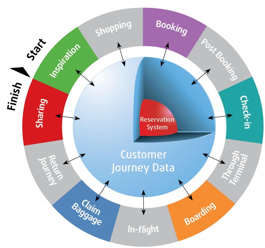 Data Driven Customer Experience_WP3_v4_27SEP15 (2)