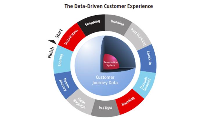 Data-Driven-Customer-Experince