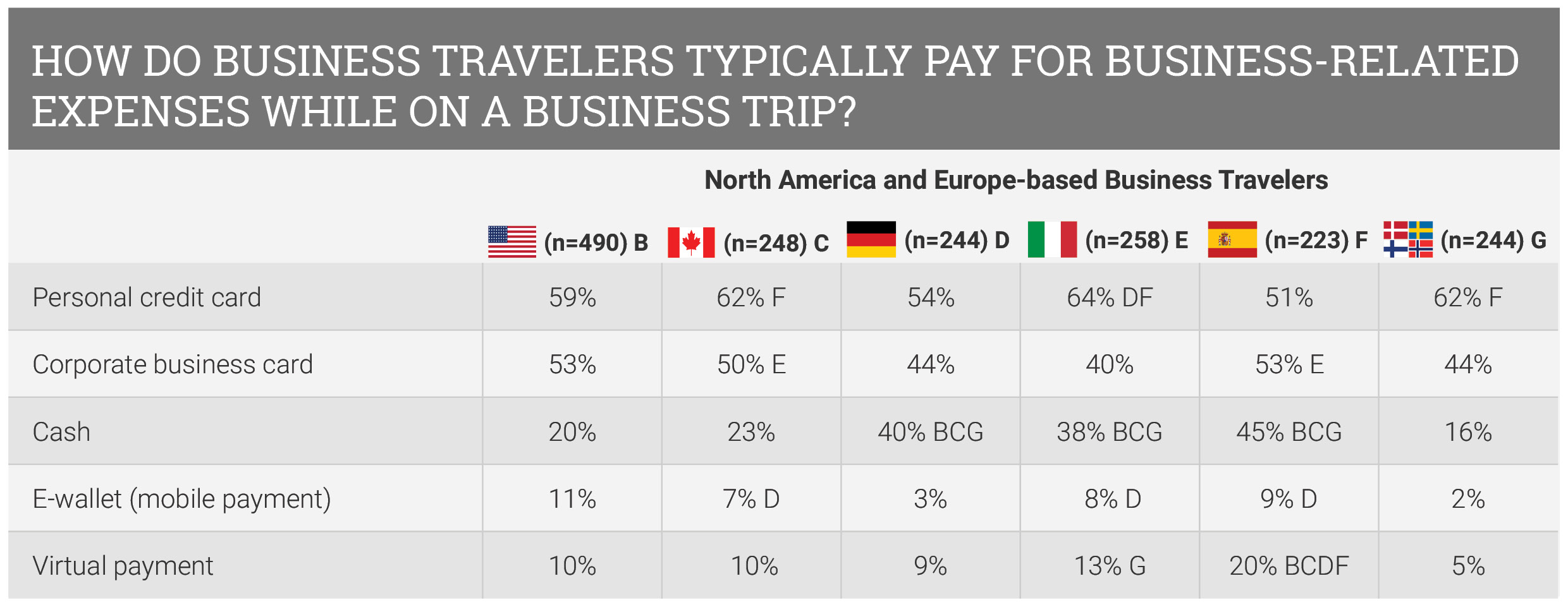 how-do-business-travelers-typically-pay