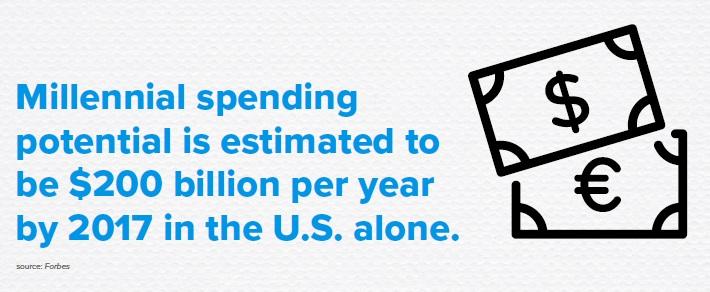 Millenial spending