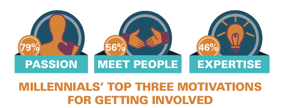 Millennial-Volunteering1