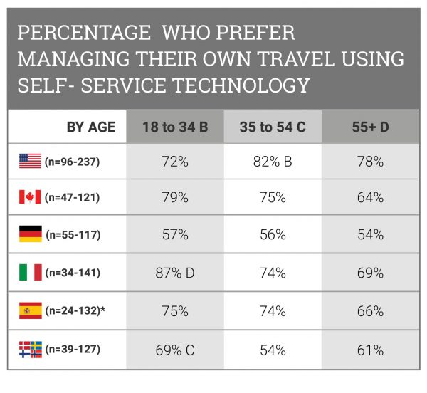 percentage-who-prefer-managing-their-own-travel-using-self-service-technology