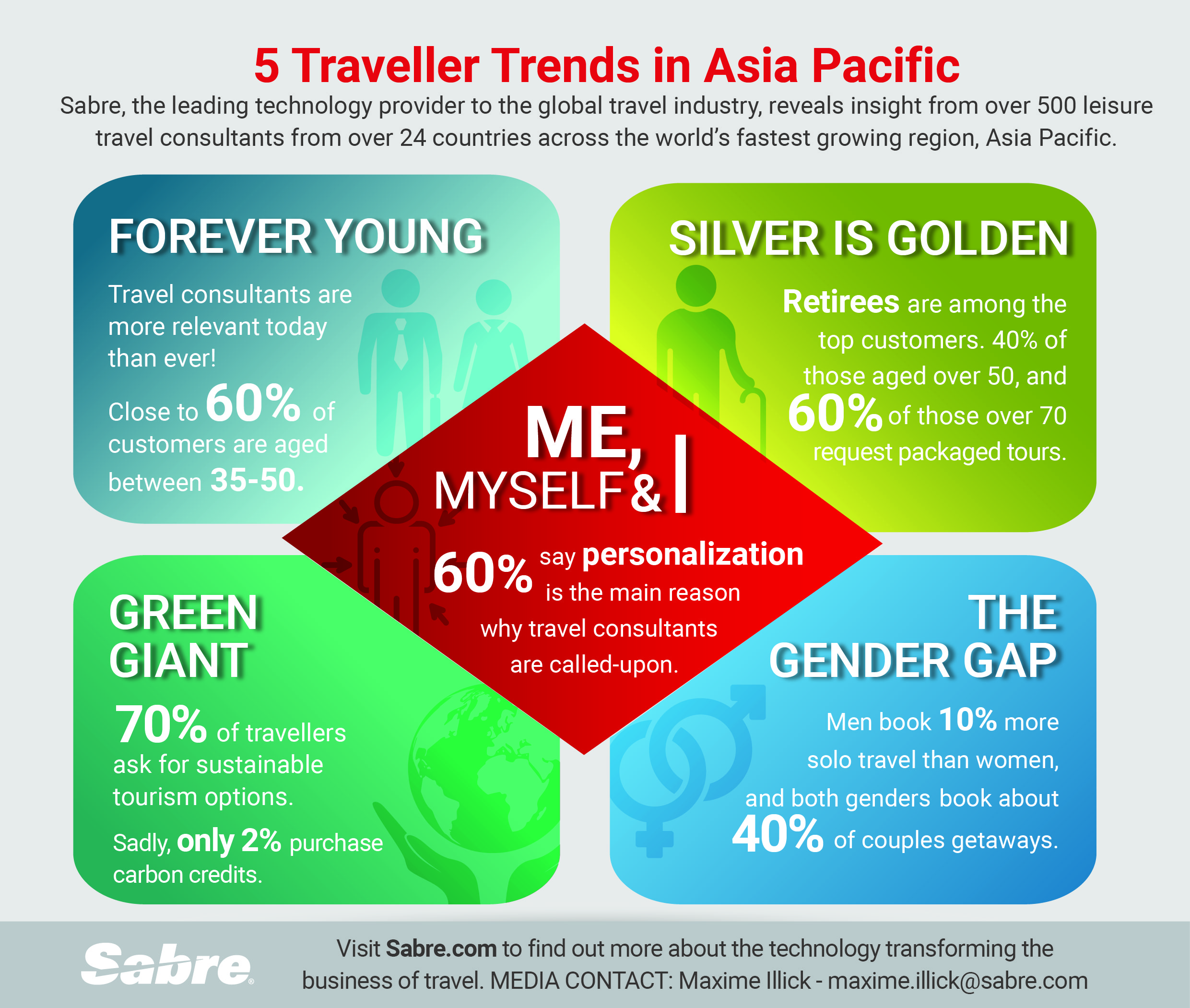 Business Trends 2020.Looking Towards 2020 Sabre Survey Reveals Top Traveler
