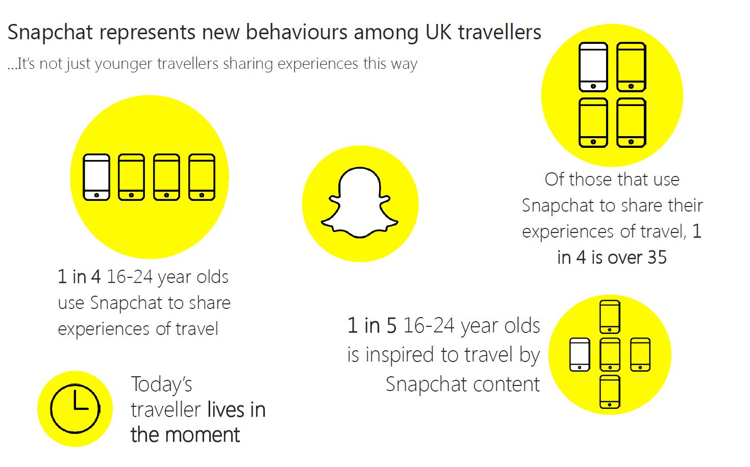 Snapchat in the UK