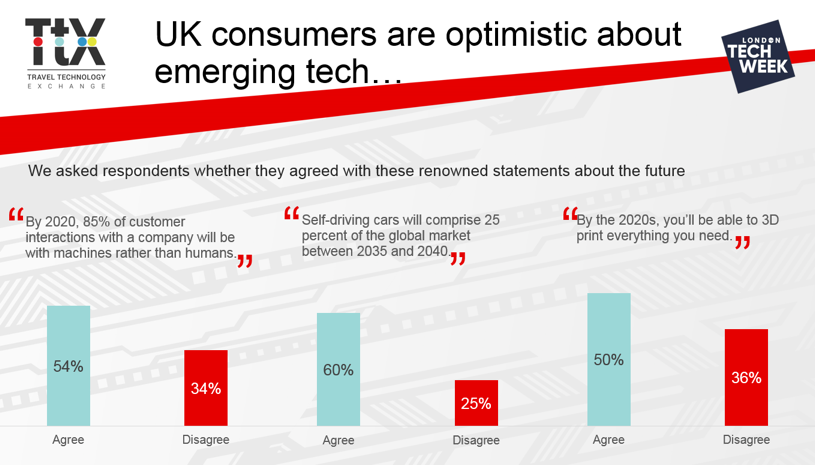 New research: How ready are consumers for emerging technology? « Sabre
