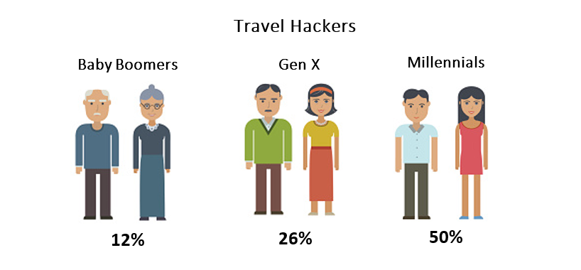 Travel hackers graphic