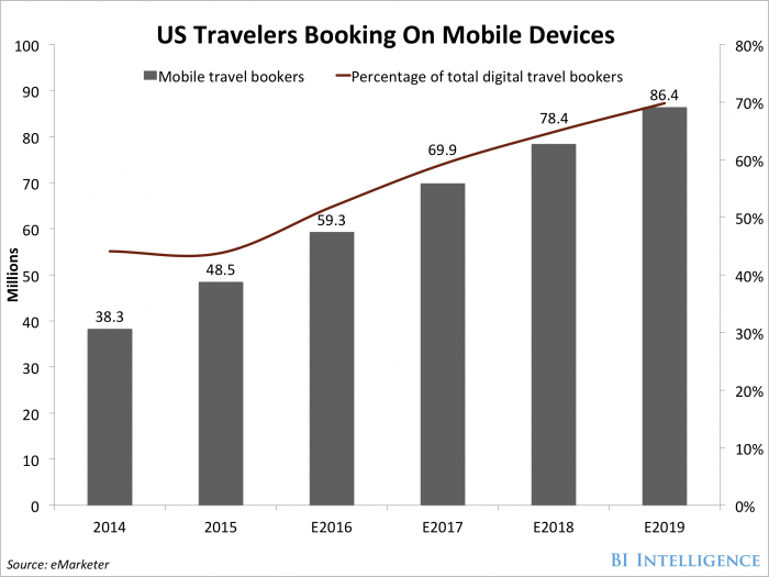 US travelers booking on mobile devices