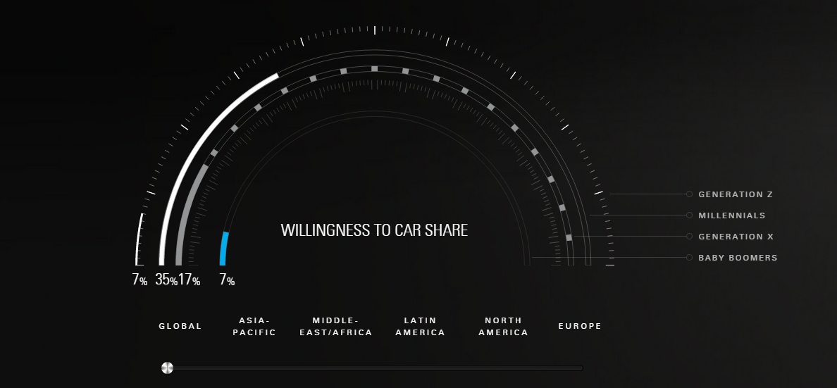 Willingness to car share
